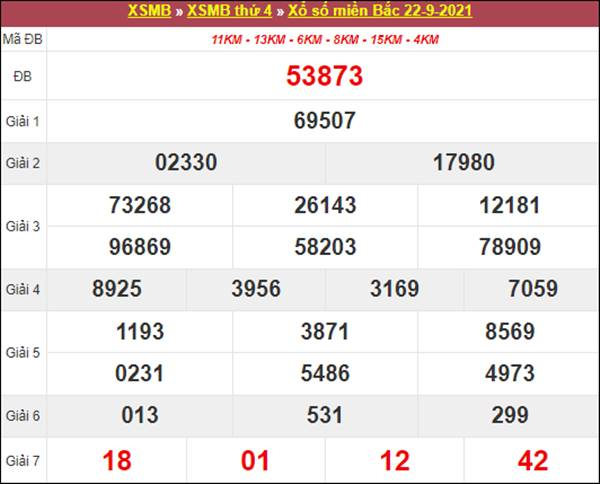 Soi cầu SXMB 23/9/2021 thứ 5 chốt số dự đoán XSTD
